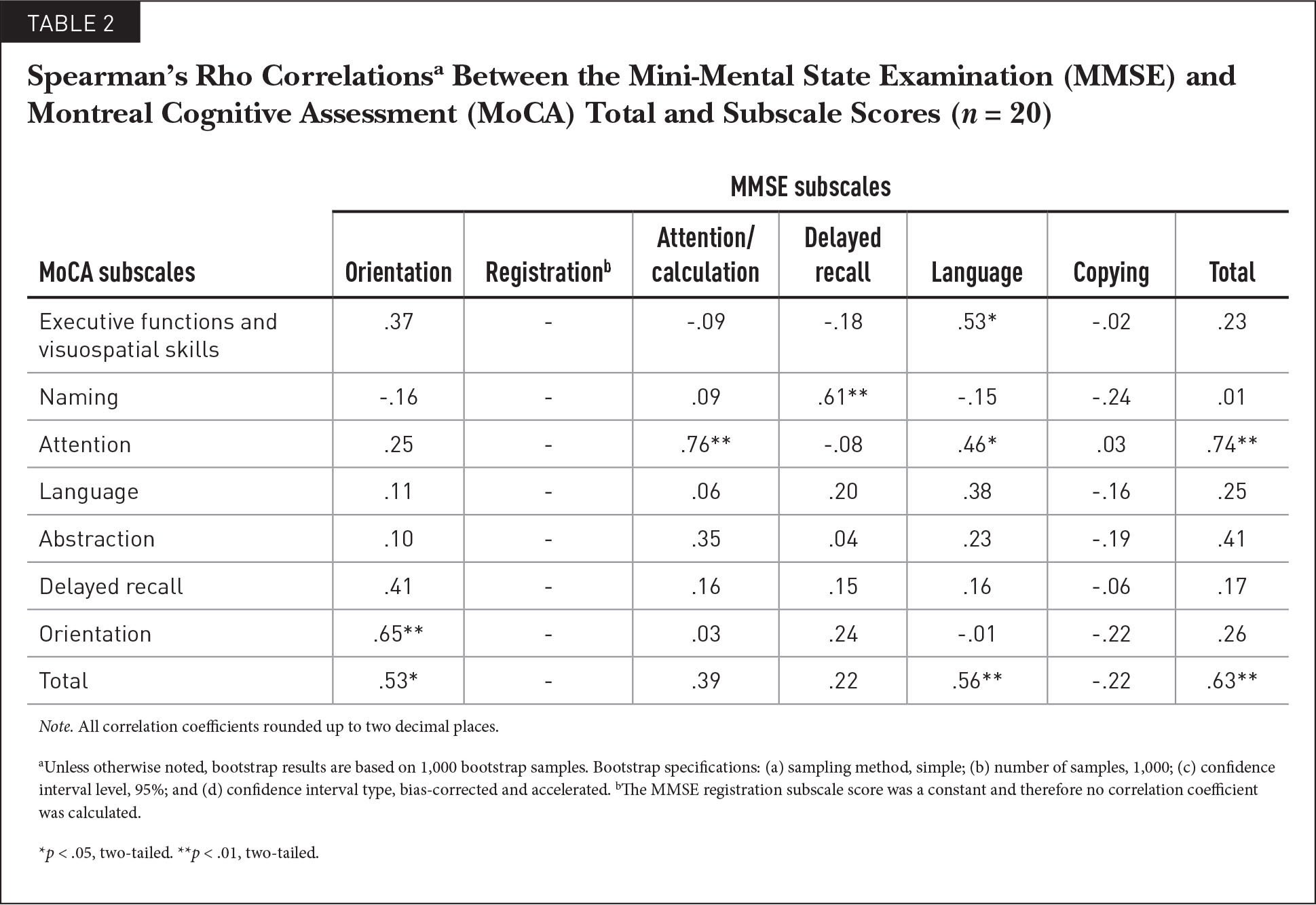 Spearman's Rho Correlationsa Between the Mini-Mental State Examination (MMSE) and Montreal Cognitive Assessment (MoCA) Total and Subscale Scores (n = 20)