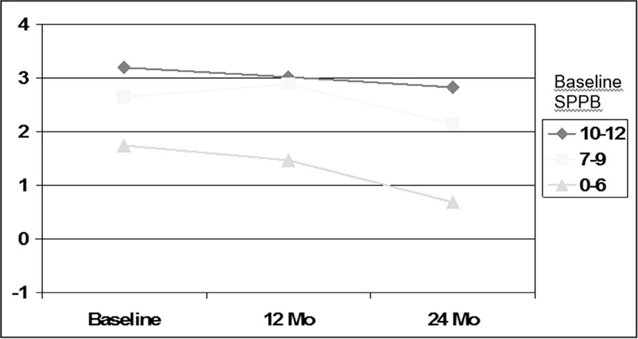 Assessment of Motor and Process Skills motor composite scores: 2-year follow-up. Repeated measures analysis of variance. SPPB = Short Physical Performance Battery (Guralnik, Ferrucci, Simonsick, Salive, & Wallace, 1995). Mean scores adjusted for age, SPPB, and presence of mild cognitive impairment. Age effect, p < .01; SPPB effect, p < .001; interaction between time trend and SPPB, p = .07. No other significant main or interaction effects.