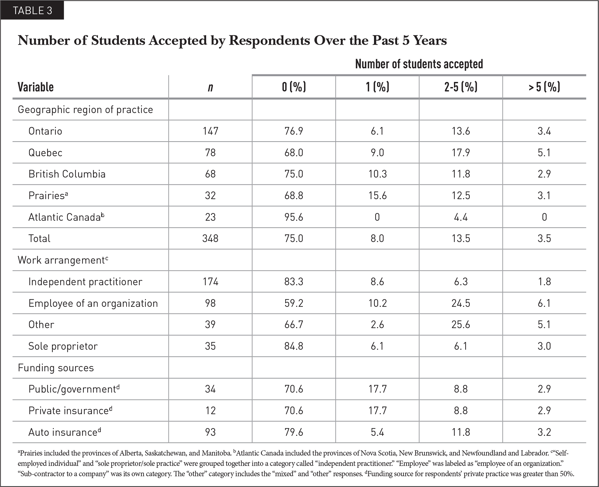 Number of Students Accepted by Respondents Over the Past 5 Years