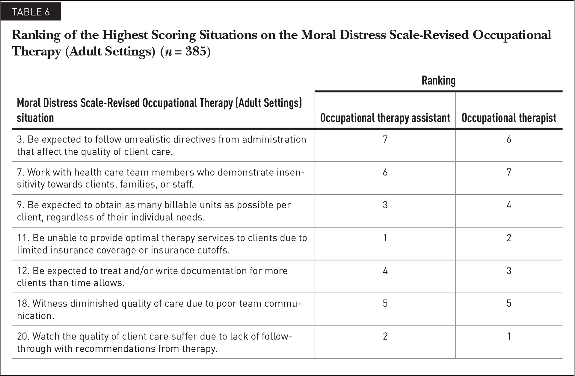 Ranking of the Highest Scoring Situations on the Moral Distress Scale-Revised Occupational Therapy (Adult Settings) (n = 385)