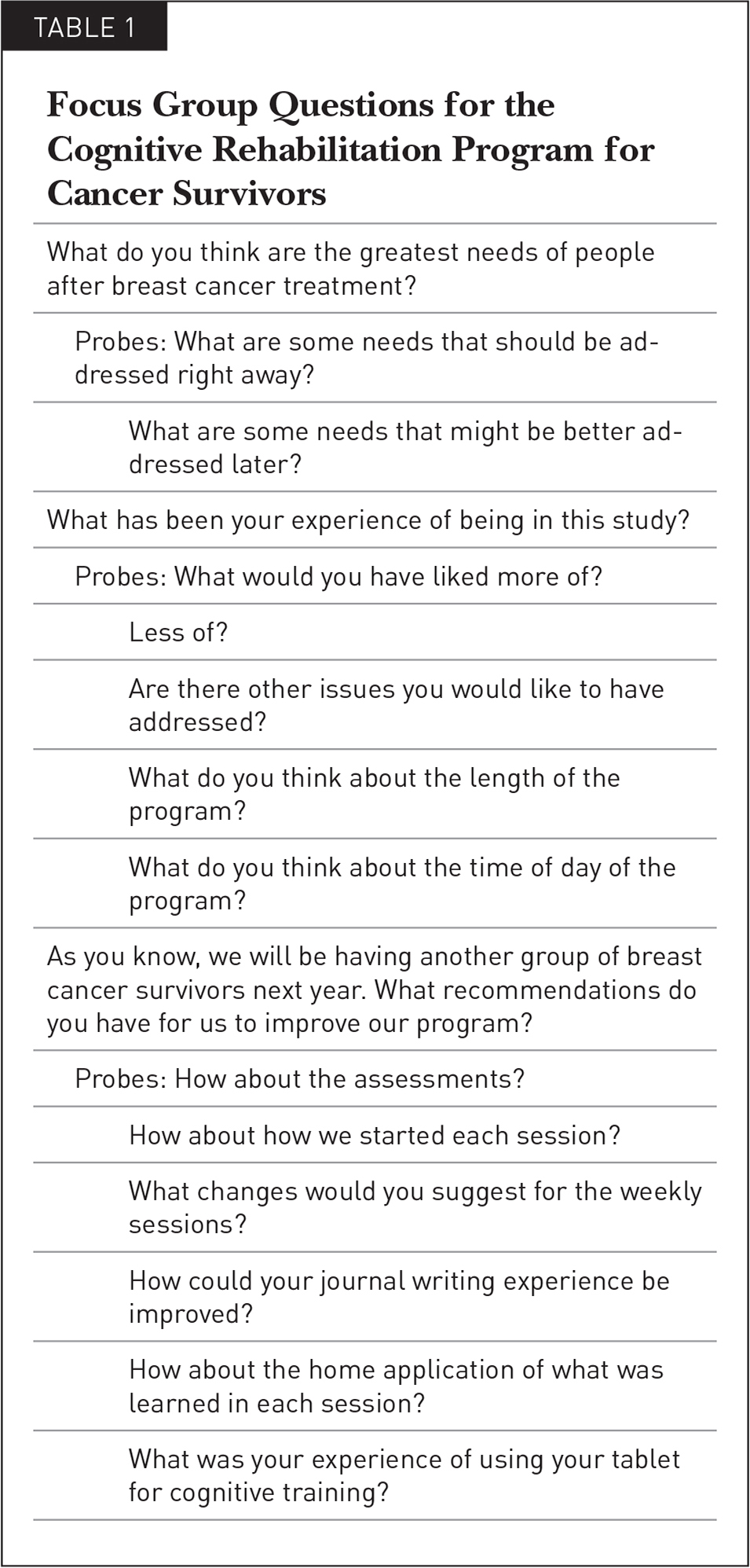 Focus Group Questions for the Cognitive Rehabilitation Program for Cancer Survivors