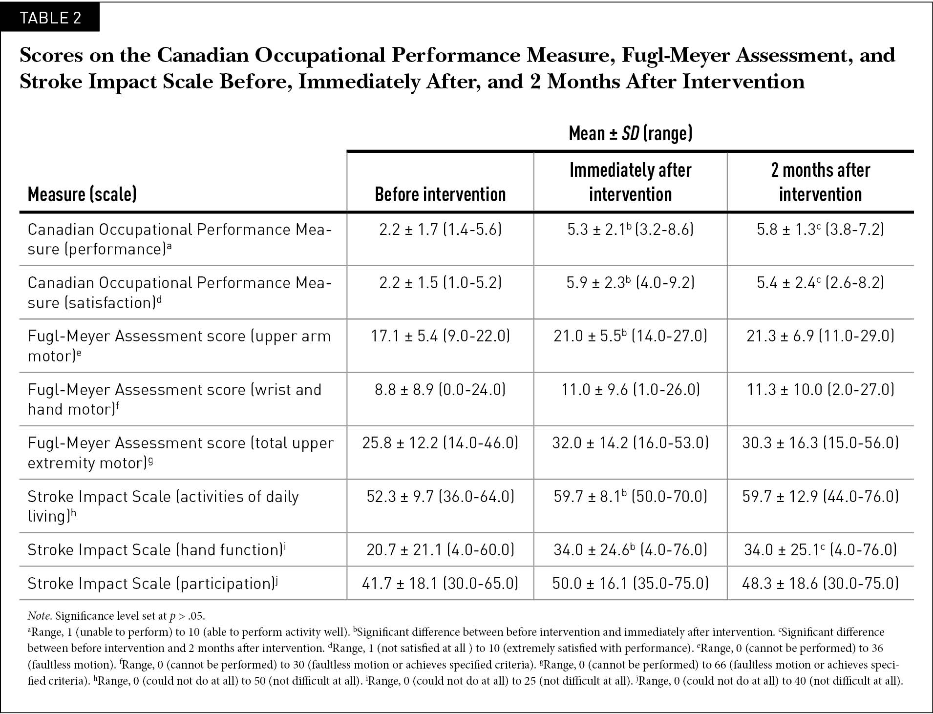 Scores on the Canadian Occupational Performance Measure, Fugl-Meyer Assessment, and Stroke Impact Scale Before, Immediately After, and 2 Months After Intervention
