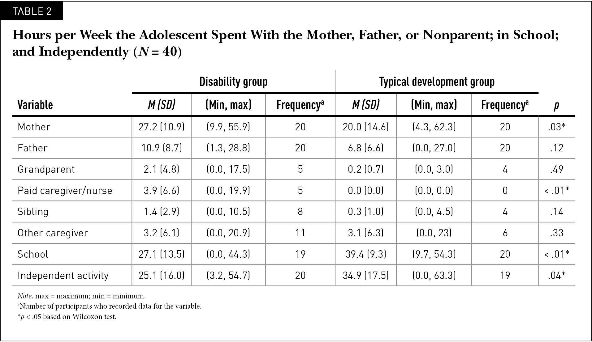 Hours per Week the Adolescent Spent With the Mother, Father, or Nonparent; in School; and Independently (N = 40)