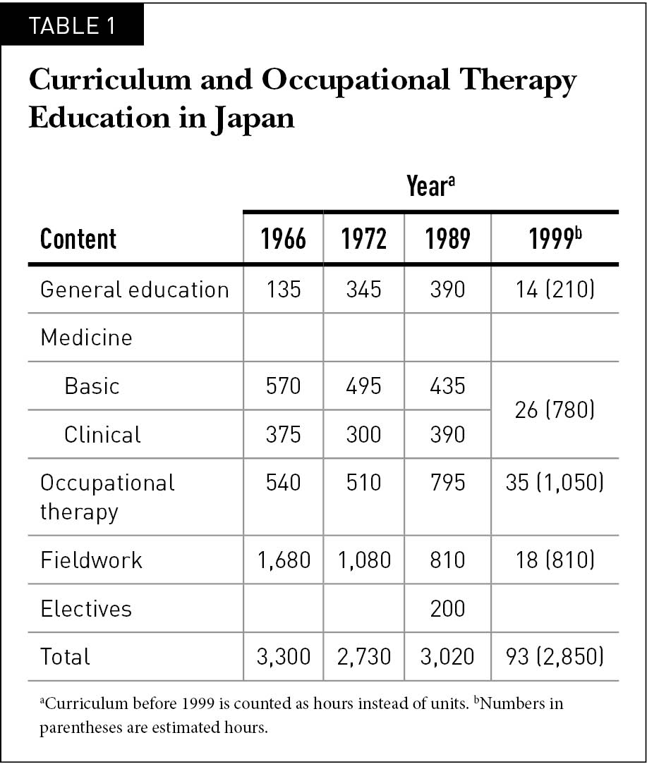 Curriculum and Occupational Therapy Education in Japan