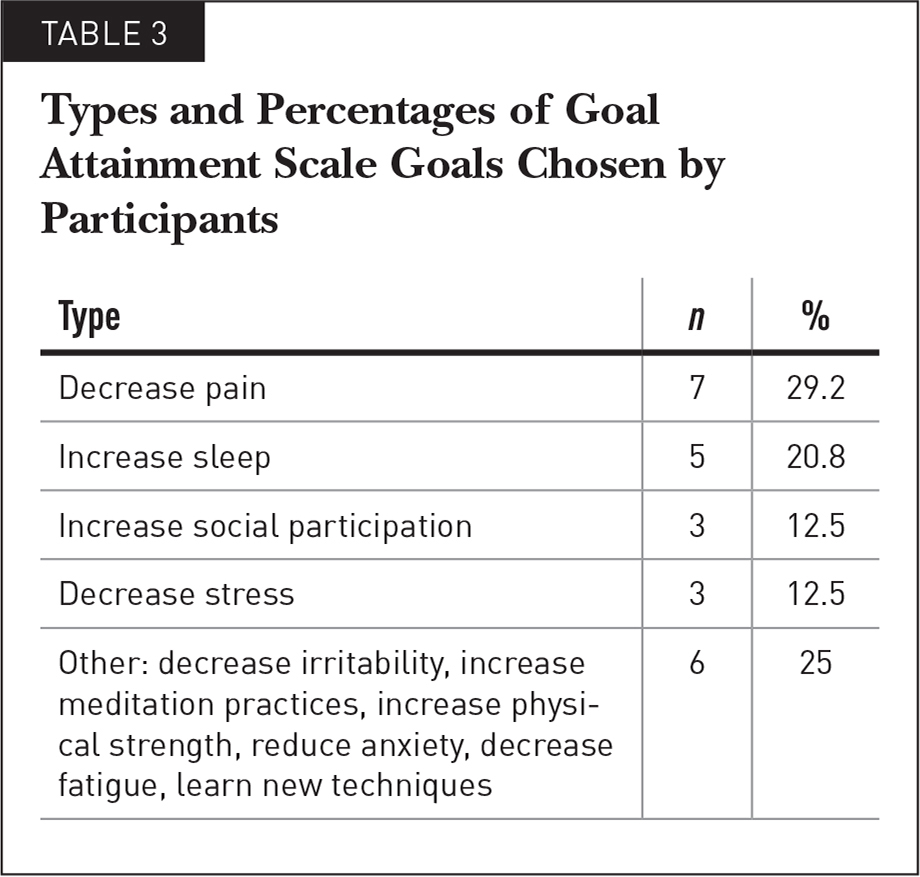 Types and Percentages of Goal Attainment Scale Goals Chosen by Participants