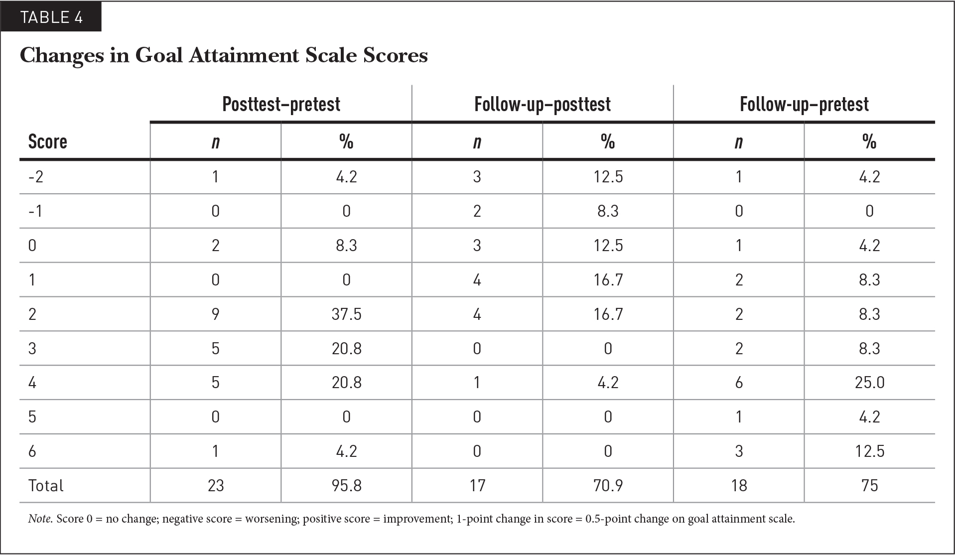Changes in Goal Attainment Scale Scores