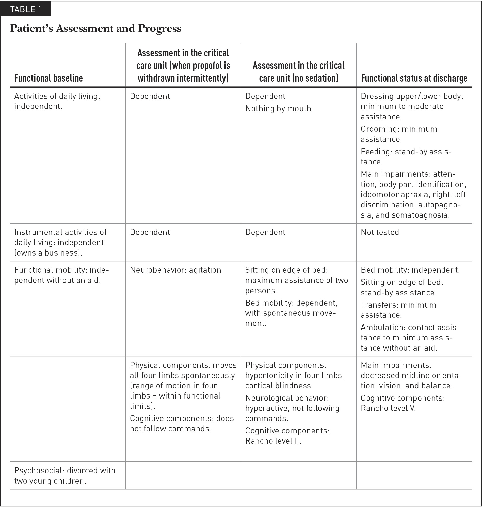 Patient's Assessment and Progress