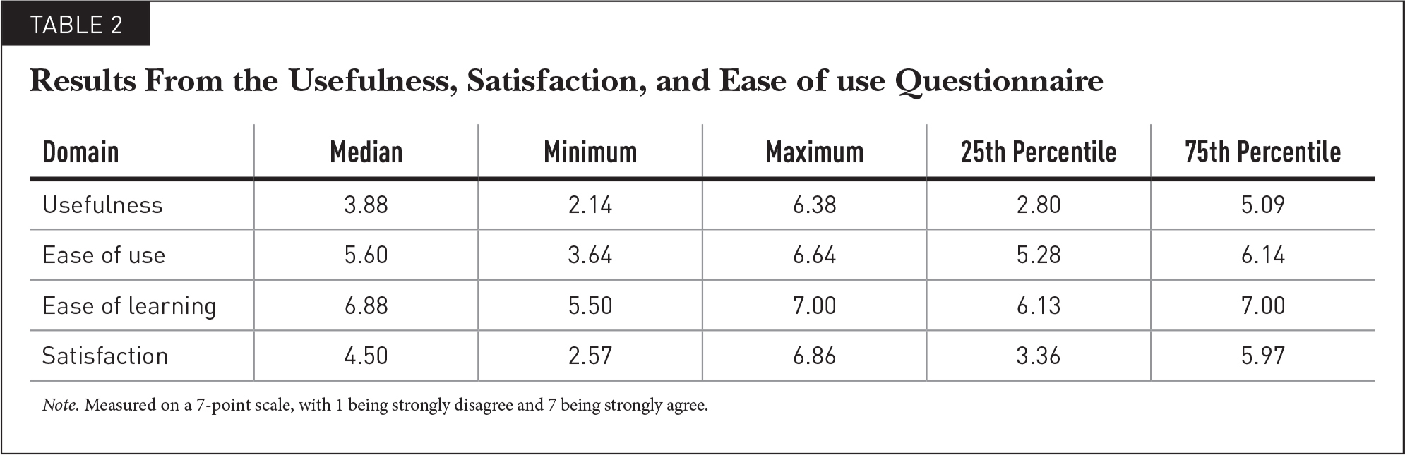 Results From the Usefulness, Satisfaction, and Ease of use Questionnaire