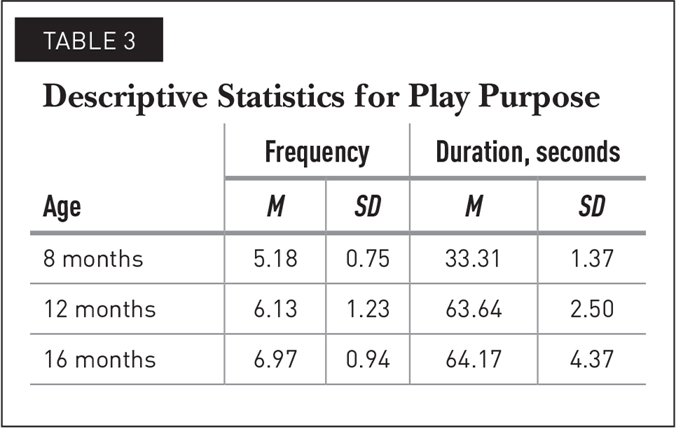 Descriptive Statistics for Play Purpose