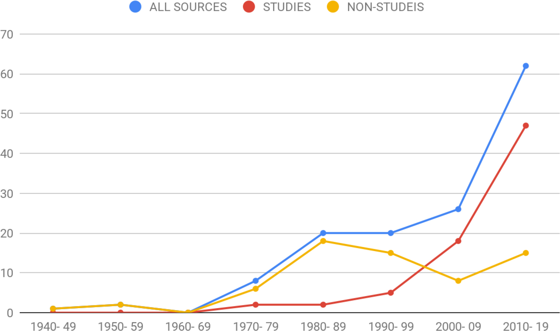 Published Articles 1940–2019