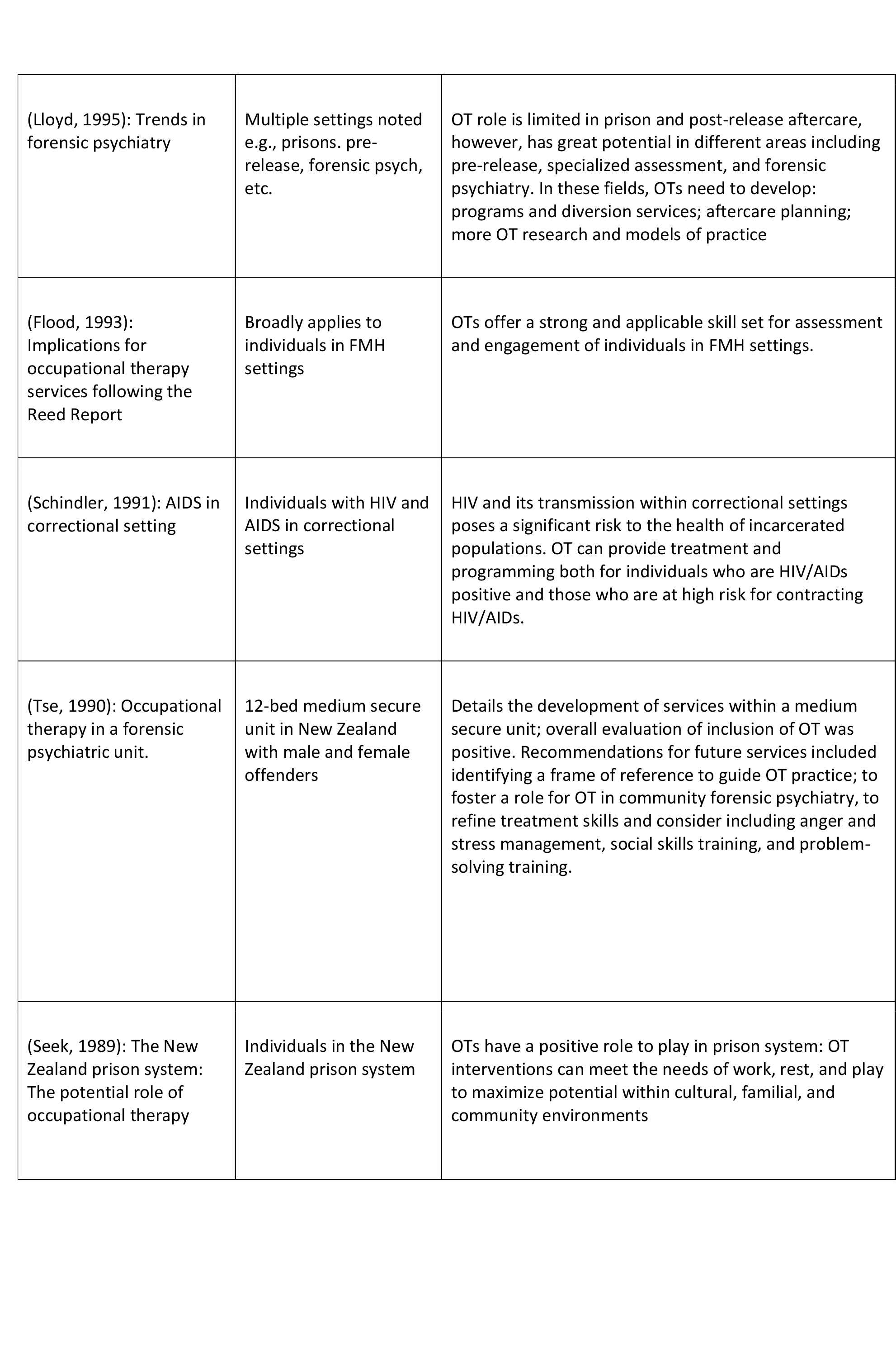 Role of OT In Justice Based Settings (N=25)