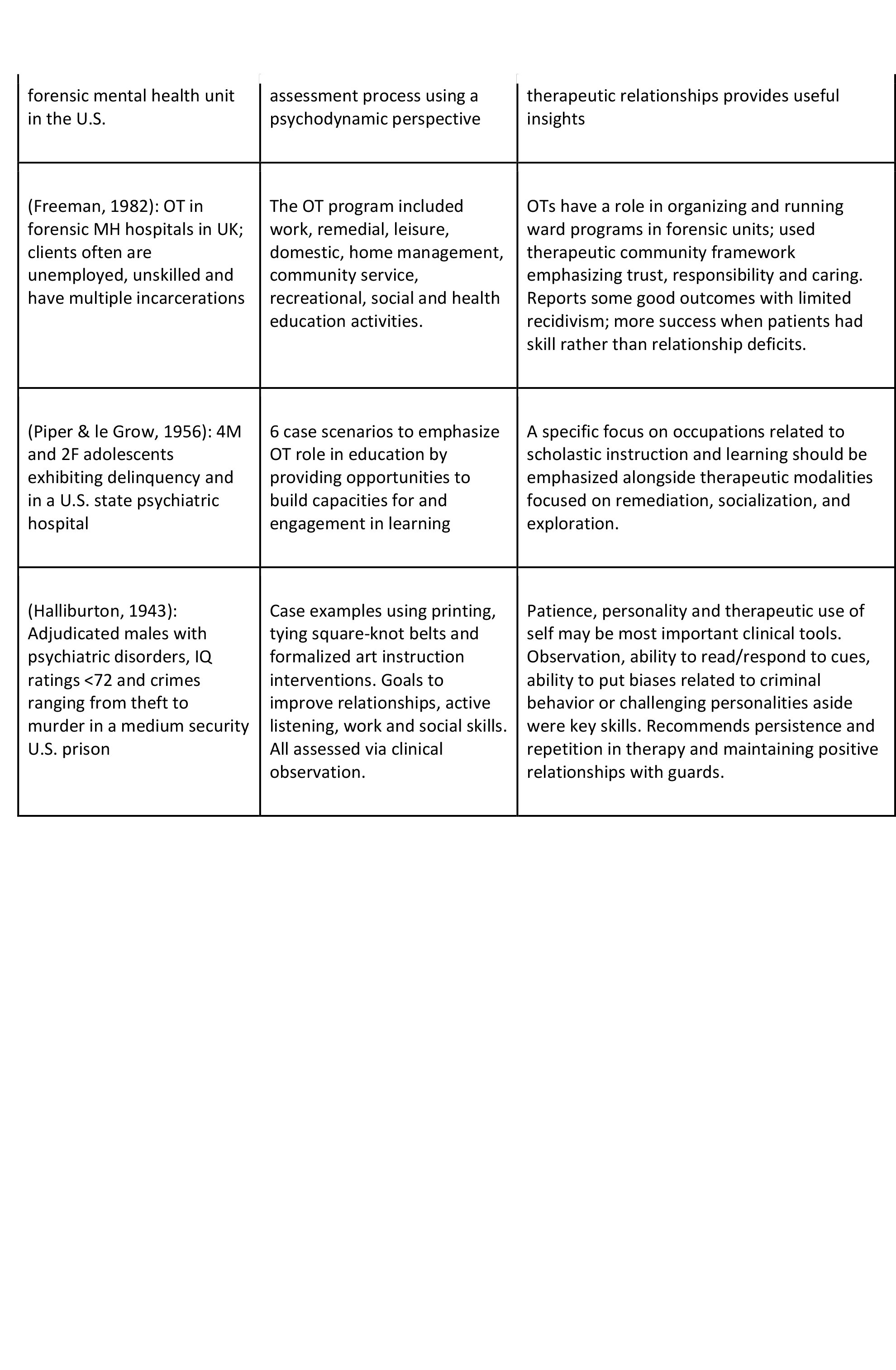 Assessment and Intervention Descriptions (N=14)