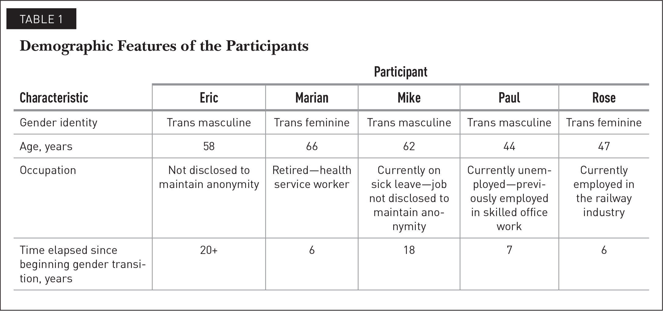 Demographic Features of the Participants