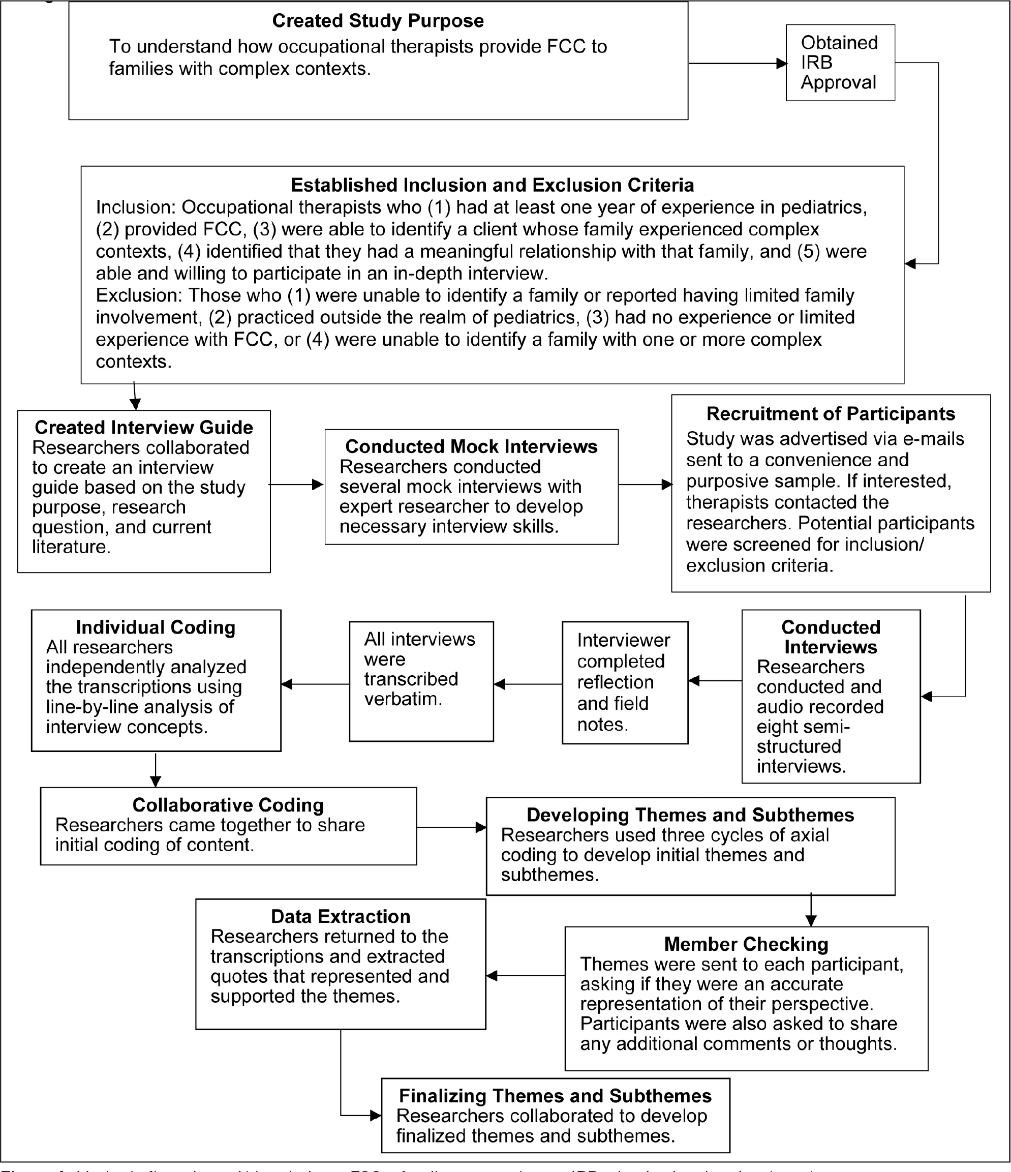 Methods flow chart. Abbreviations: FCC = family-centered care; IRB = institutional review board.