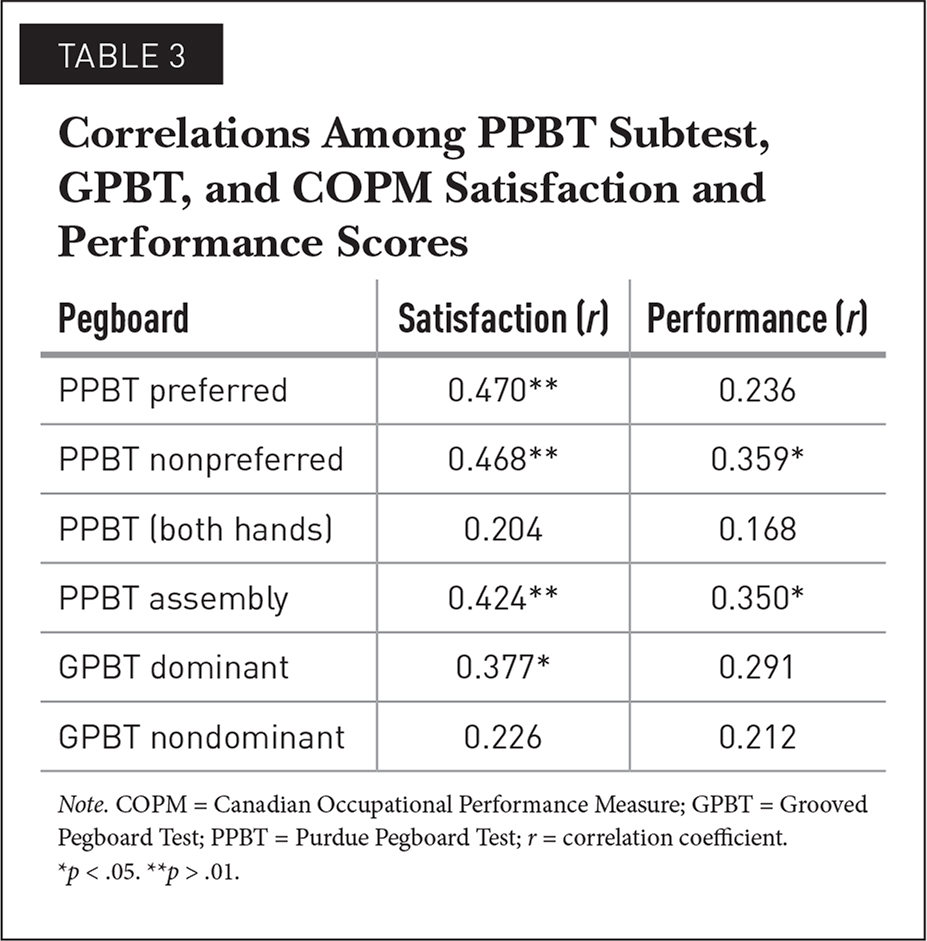 Correlations Among PPBT Subtest, GPBT, and COPM Satisfaction and Performance Scores