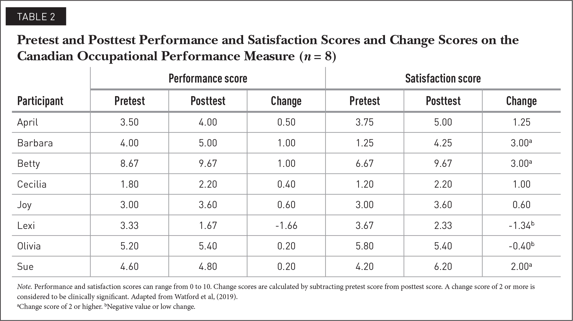 Pretest and Posttest Performance and Satisfaction Scores and Change Scores on the Canadian Occupational Performance Measure (n = 8)