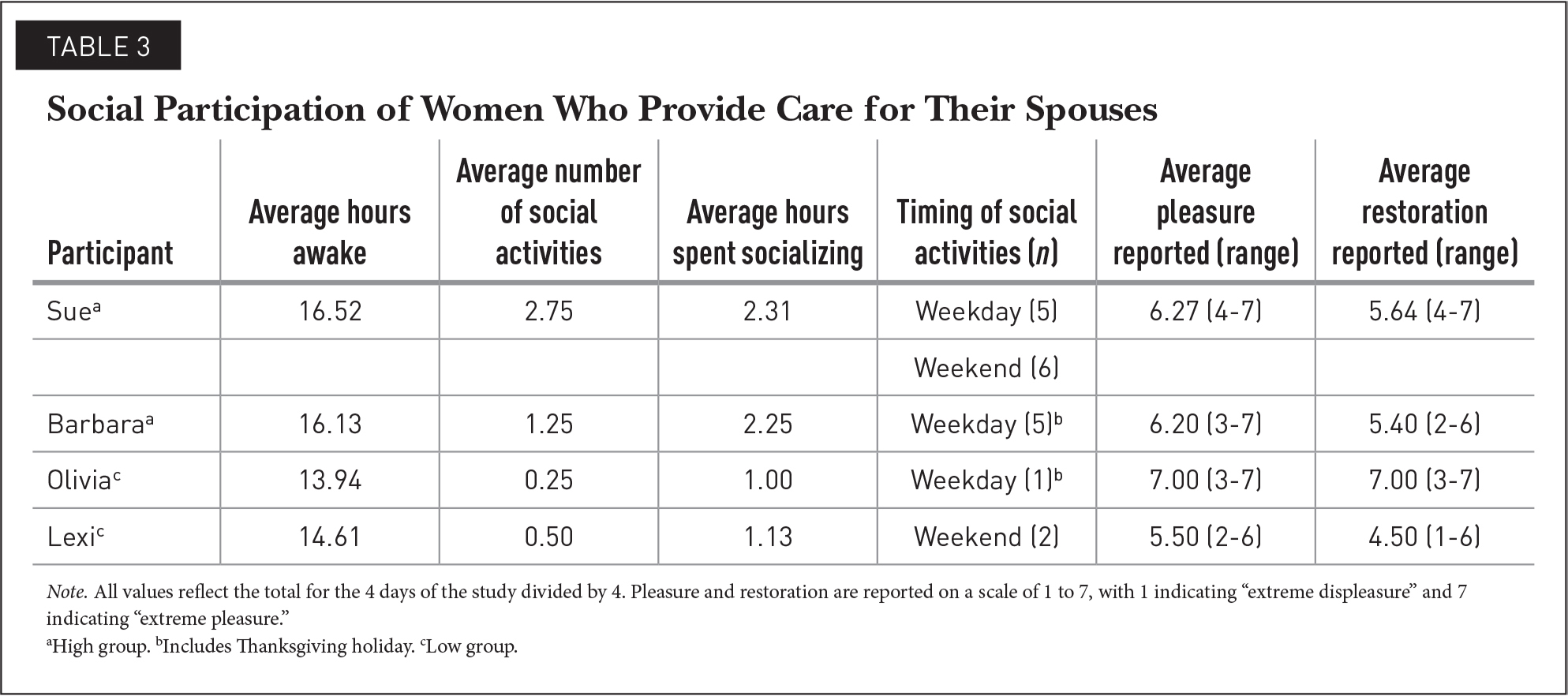 Social Participation of Women Who Provide Care for Their Spouses
