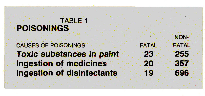 TABLE 1POISONINGS