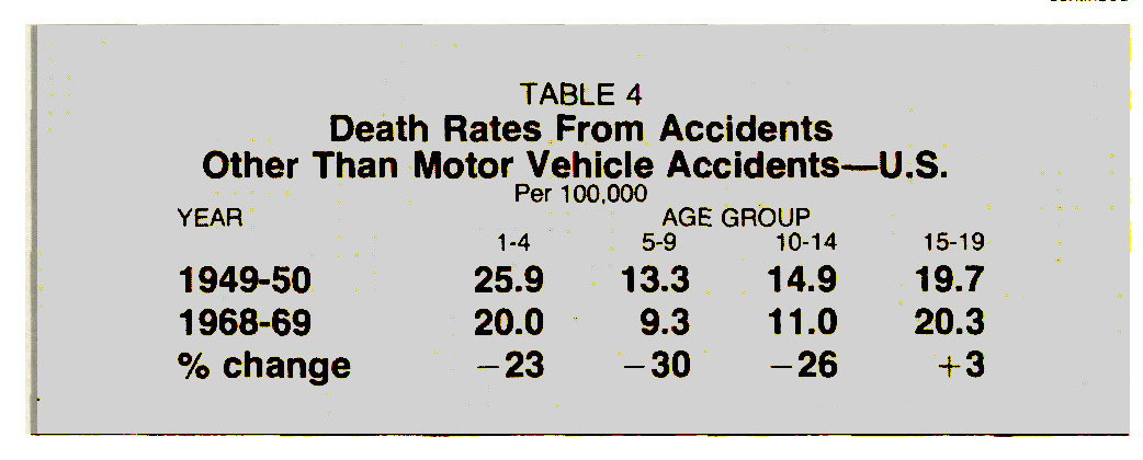 TABLE 4Death Rates From Accidents Other Than Motor Vehicle Accidents - U.S.