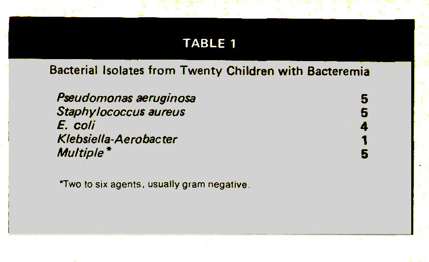 TABLE 1Bacterial Isolates from Twenty Children with Bacteremia