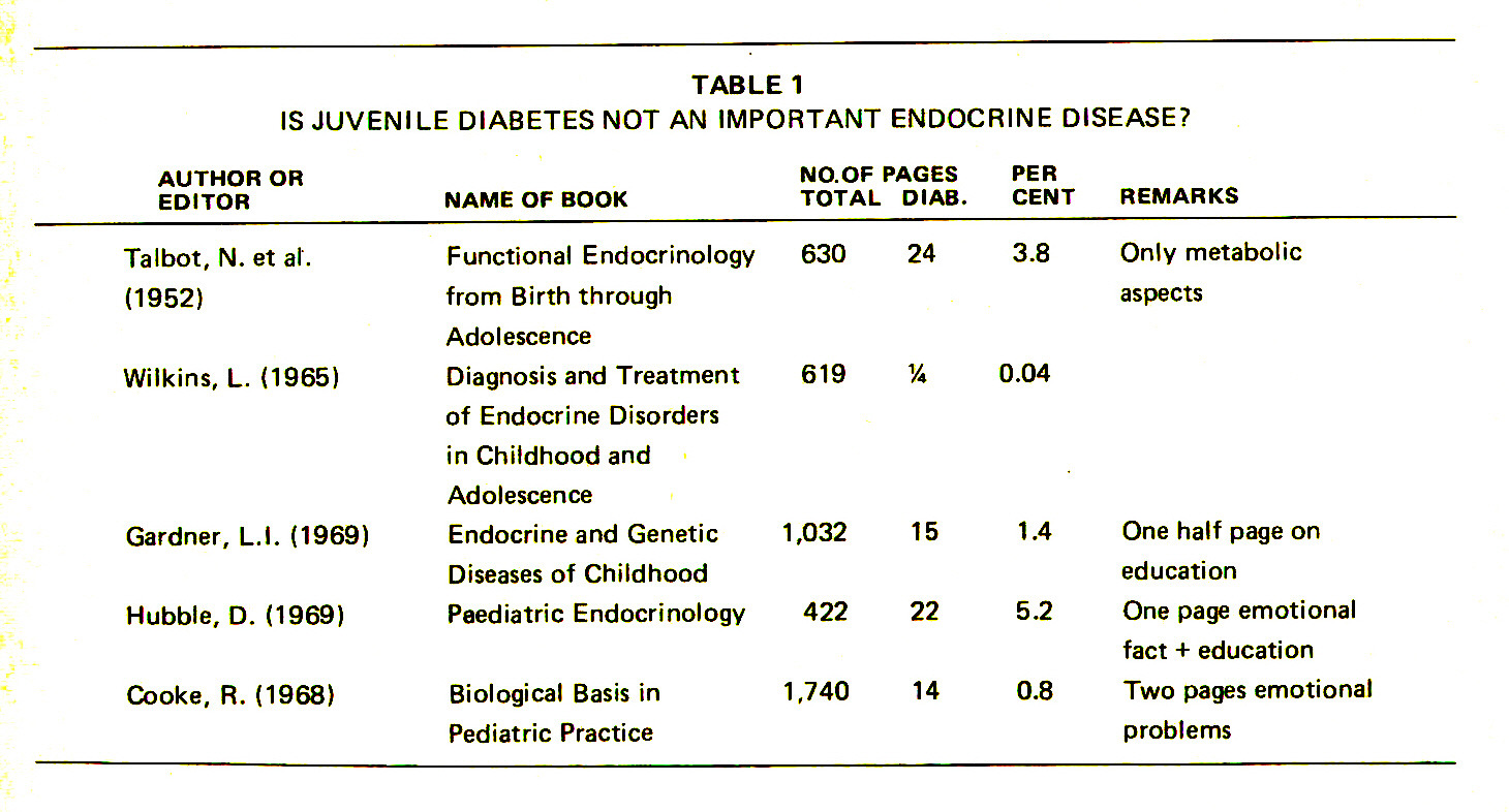 TABLE 1IS JUVENILE DIABETES NOT AN IMPORTANT ENDOCRINE DISEASE?