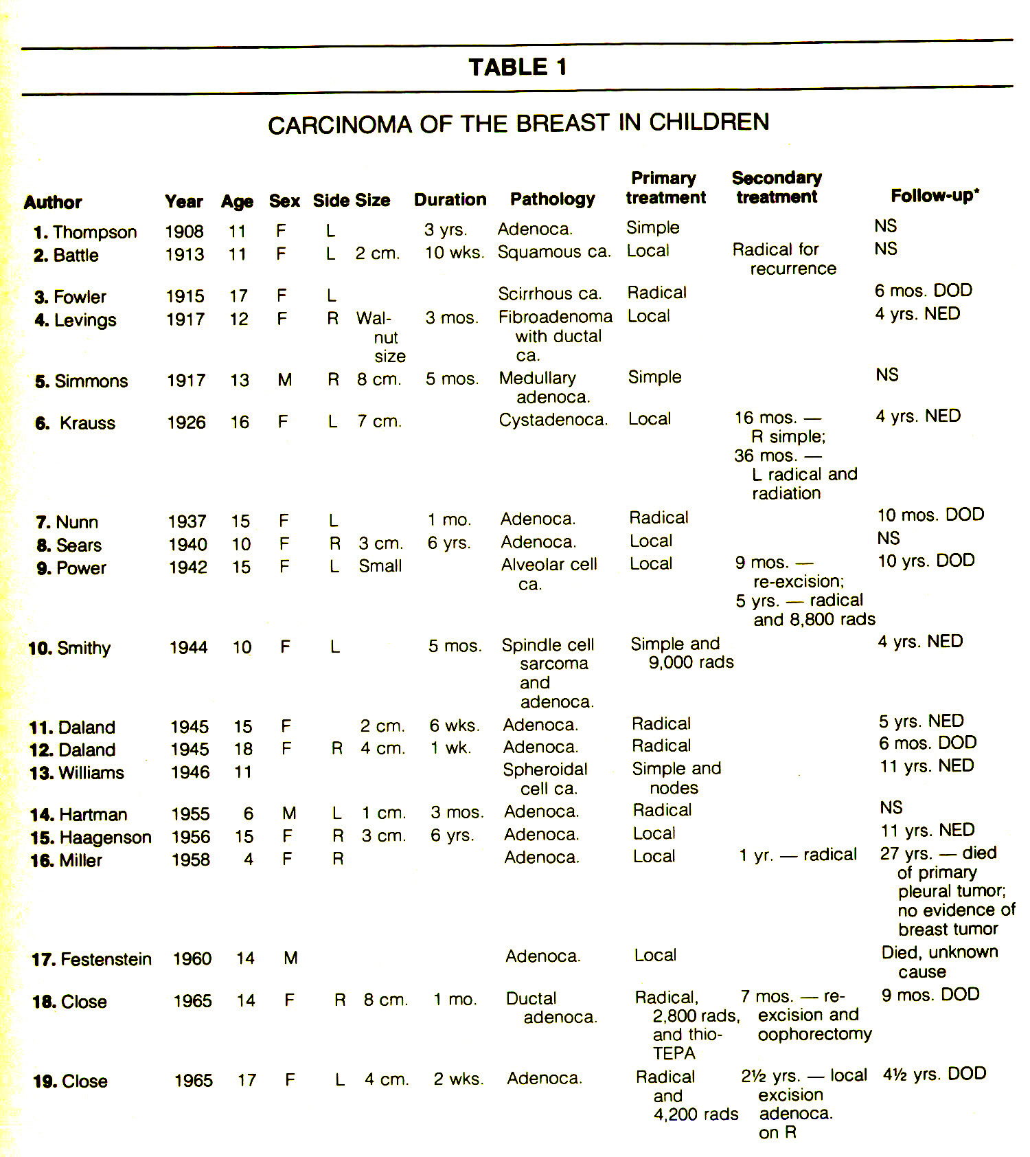 TABLE 1CARCINOMA OF THE BREAST IN CHILDREN
