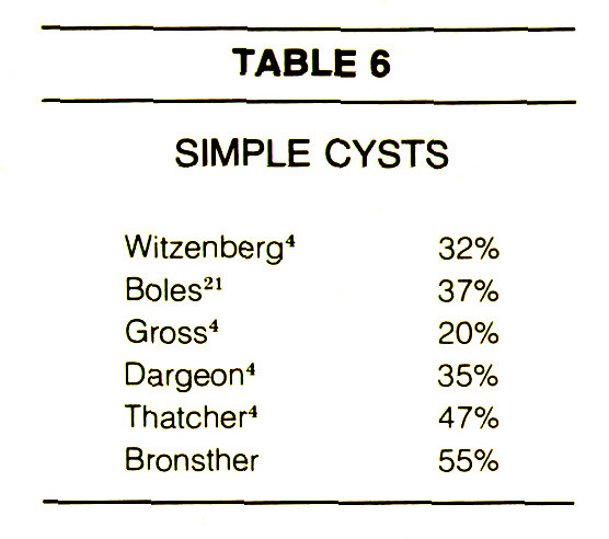TABLE 6SIMPLE CYSTS