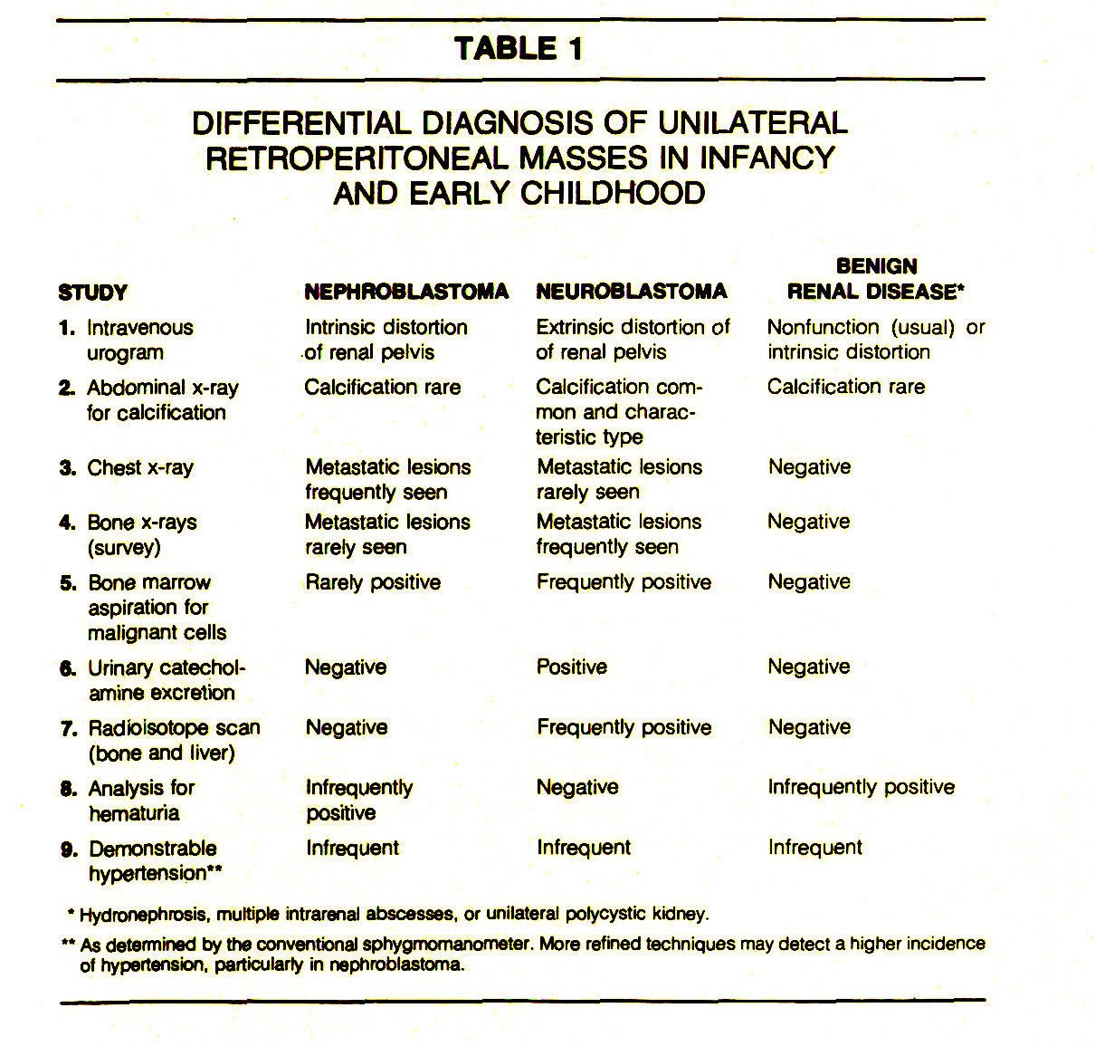 TABLE 1DIFFERENTIAL DIAGNOSIS OF UNILATERAL RETROPERITONEAL MASSES IN INFANCY AND EARLY CHILDHOOD