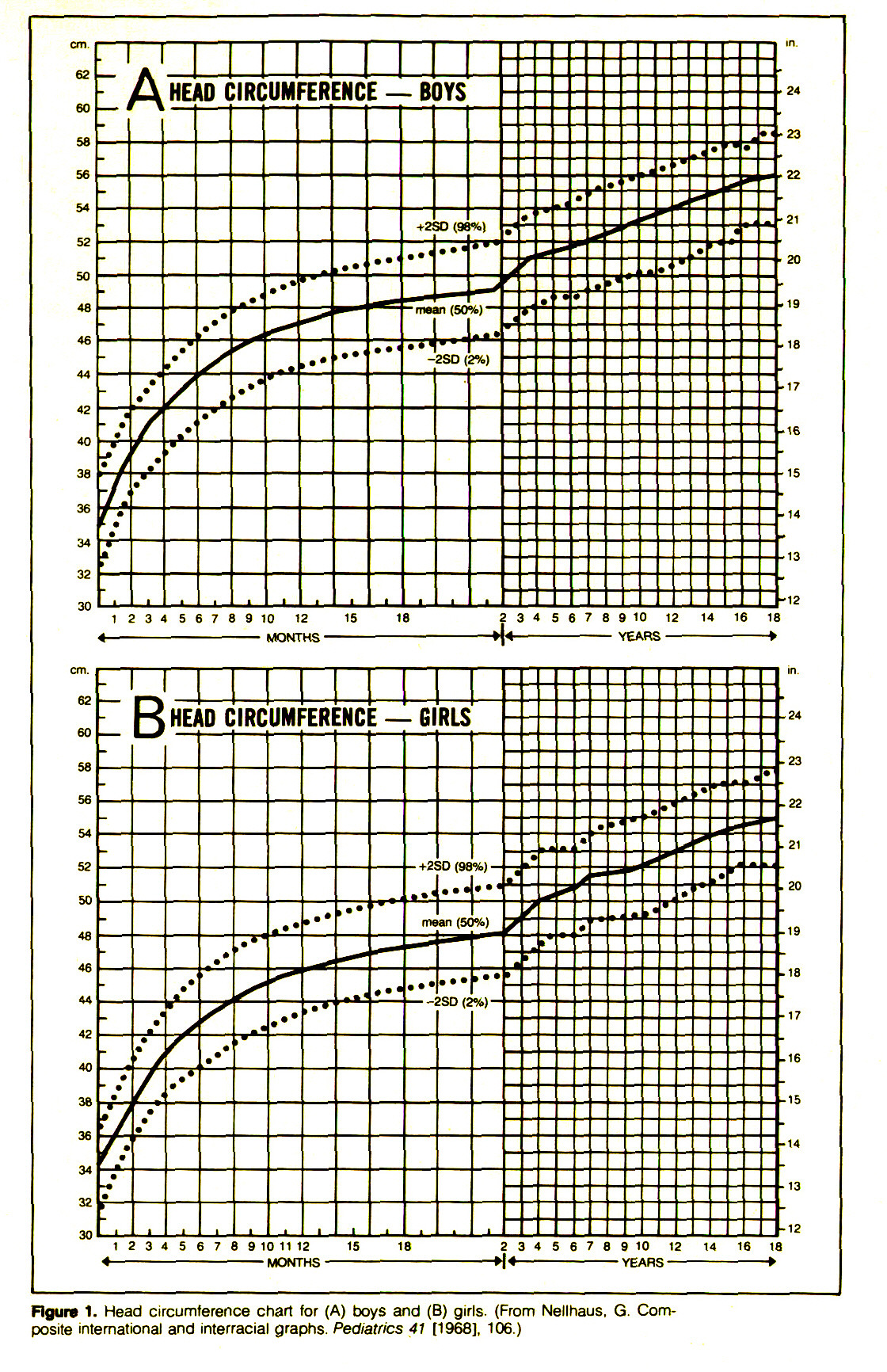 Figure 1. Head circumference chart for (A) boys and (B) girls. (From Nellhaus. G. Composite international and interracial graphs. Pediatrics 41 [1968], 106.)