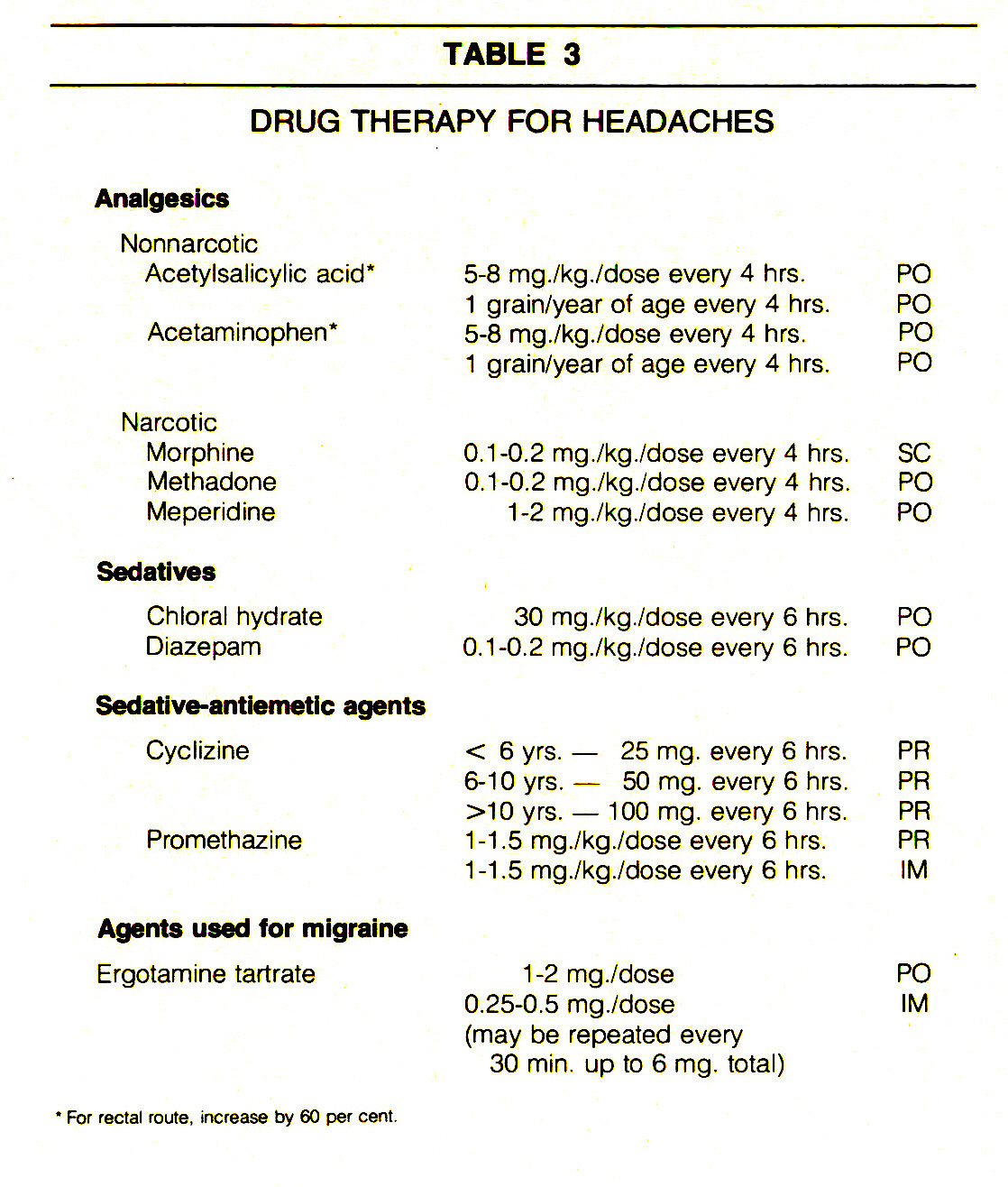 TABLE 3DRUG THERAPY FOR HEADACHES