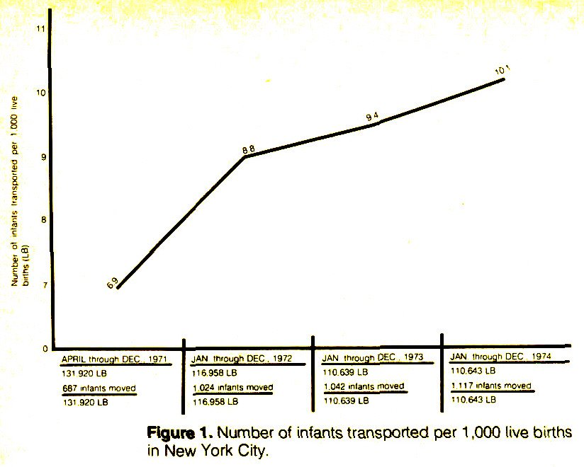 Figure 1. Number of infants, transported per 1 ,000 live births in New York City.