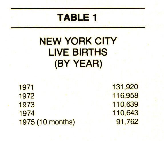 TABLE 1NEW YORK CITY LIVE BIRTHS (BY YEAR)