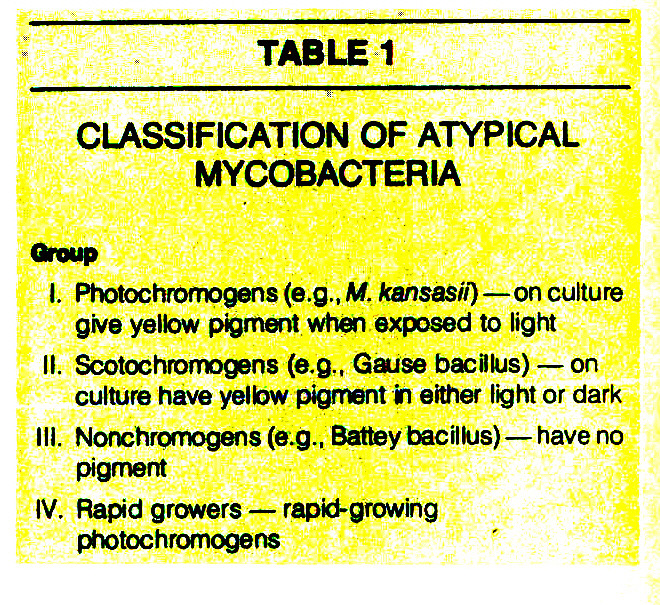 TABLE 1CLASSIFICATION OF ATYPICAL MYCOBACTERIA