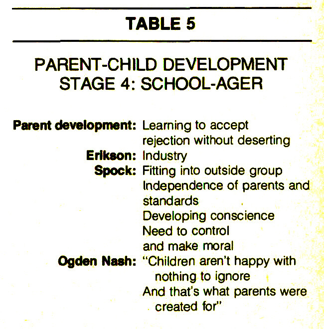 TABLE 5PARENT-CHILD DEVELOPMENTSTAGE 4: SCHOOL-AGER