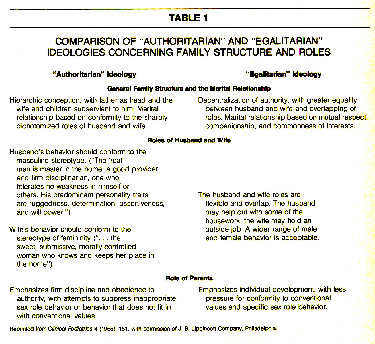 """TABLE 1COMPARISON OF """"AUTHORITARIAN"""" AND """"EGALITARIAN"""" IDEOLOGIES CONCERNING FAMILY STRUCTURE AND ROLES"""