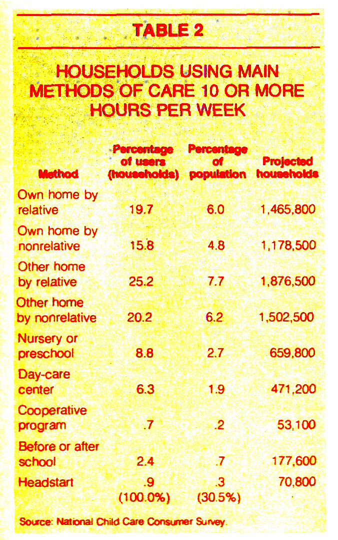 TABLE 2HOUSEHOLDS USING MAIN METHODS OF CARE 10 OR MORE HOURS PER WEEK