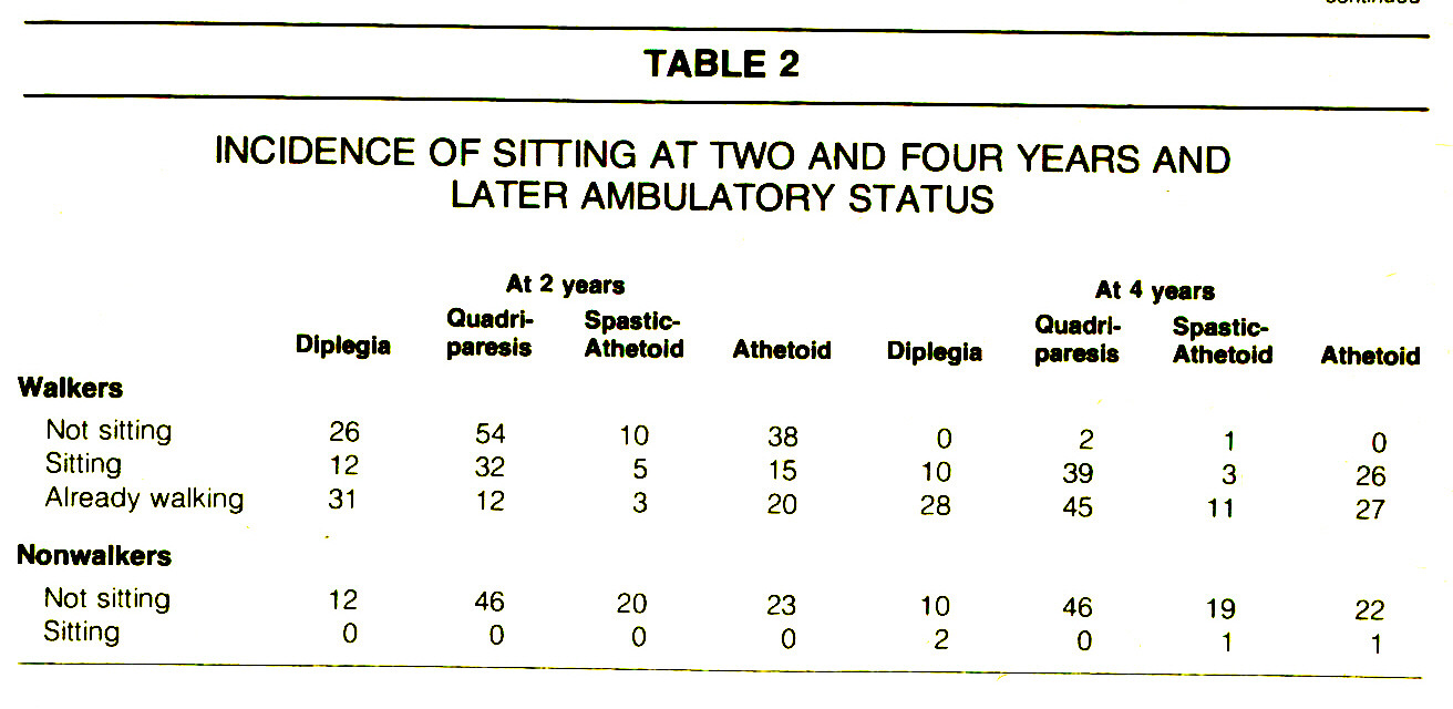 TABLE 2INCIDENCE OF SITTING AT TWO AND FOUR YEARS AND LATER AMBULATORY STATUS