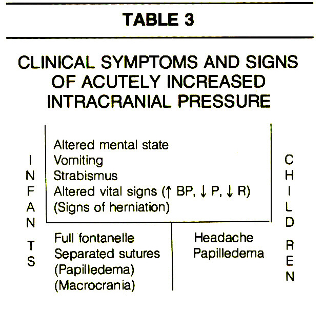 TABLE 3CLINICAL SYMPTOMS AND SIGNS OF ACUTELY INCREASED INTRACRANIAL PRESSURE