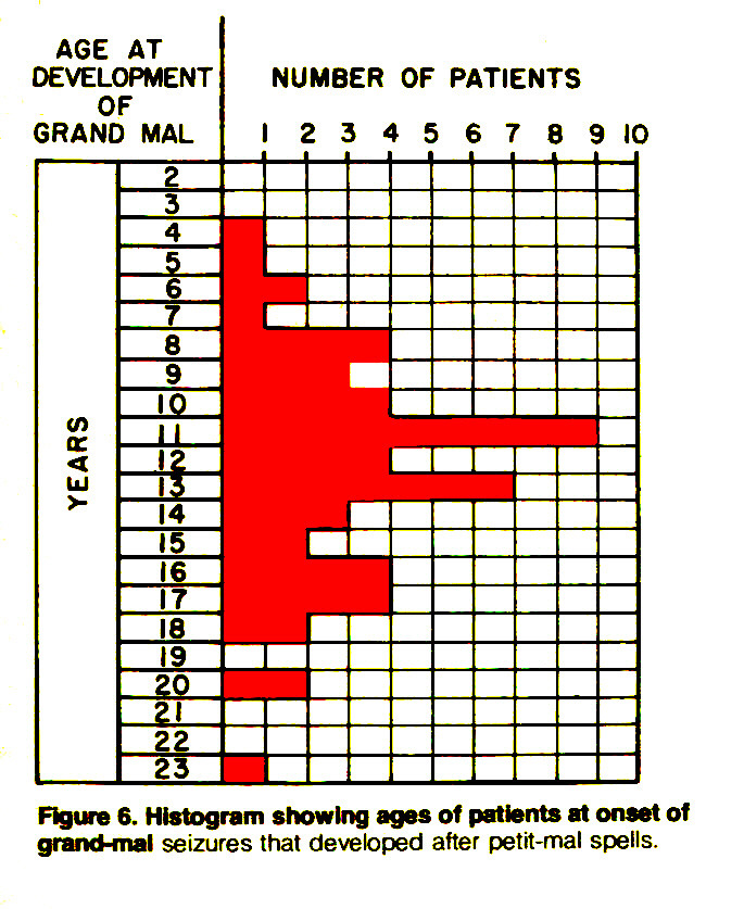 Figure 6. Histogram showing ages of patients at onset of grand-mal seizures that developed after petit-mal spells.