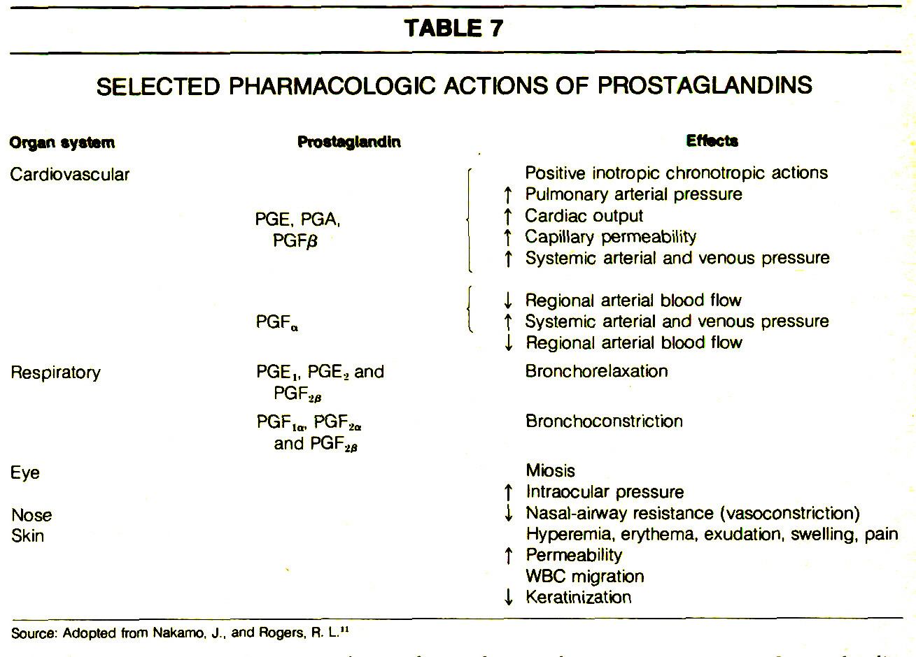 TABLE 7SELECTED PHARMACOLOGIC ACTIONS OF PROSTAGLANDINS