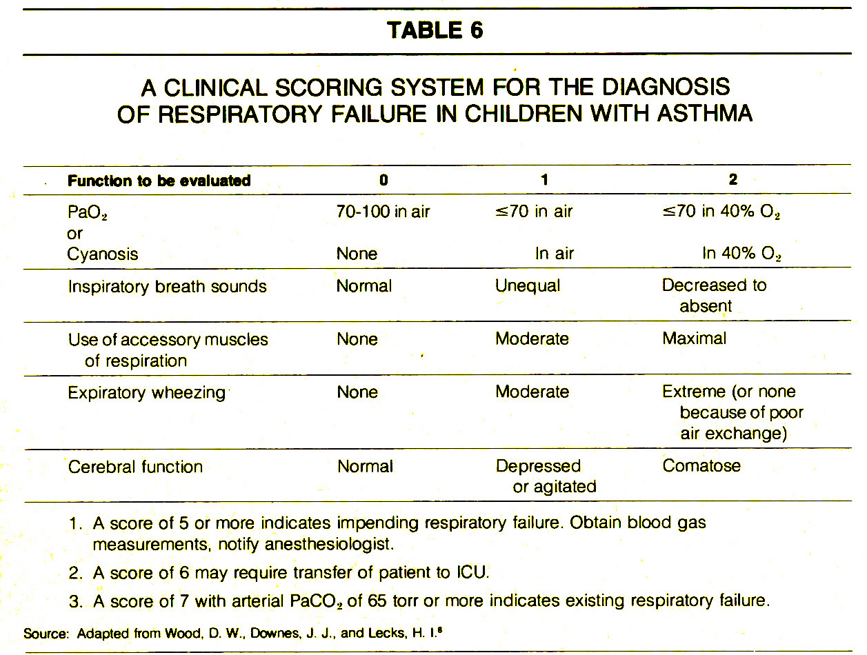 TABLE 6A CLINICAL SCORING SYSTEM FOR THE DIAGNOSIS OF RESPIRATORY FAILURE IN CHILDREN WITH ASTHMA