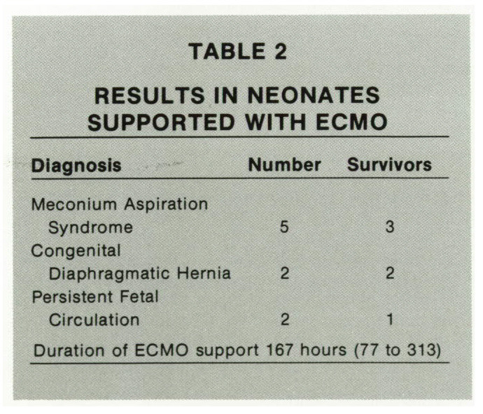 TABLE 2RESULTS IN NEONATES SUPPORTED WITH ECMO
