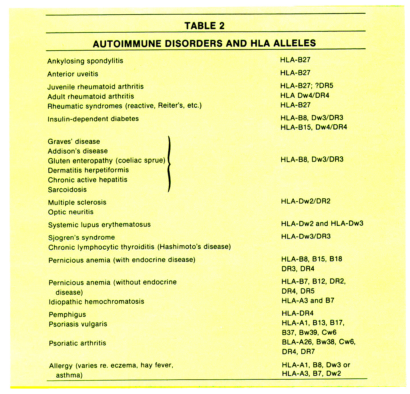 TABLE 2AUTOIMMUNE DISORDERS AND HLA ALLELES