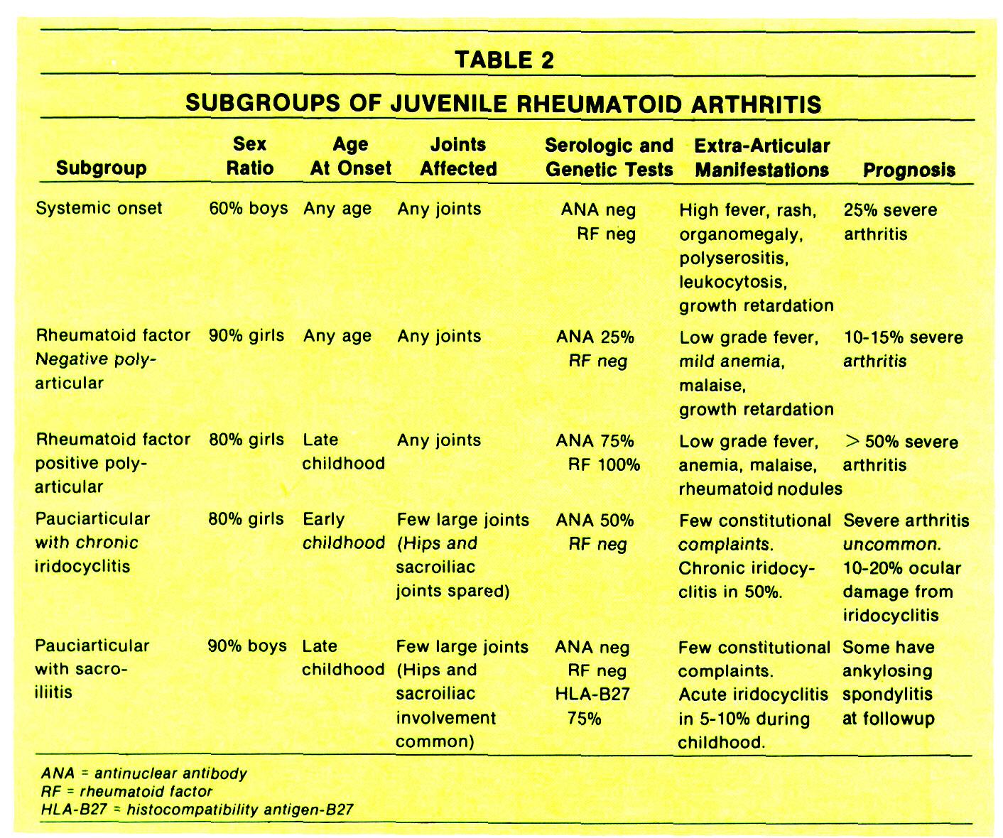 juvenile rheumatoid arthritis Juvenile rheumatoid arthritis is the most common form of arthritis affecting children.