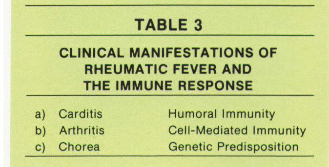 TABLE 3CLINICAL MANIFESTATIONS OF RHEUMATIC FEVER AND THE IMMUNE RESPONSE