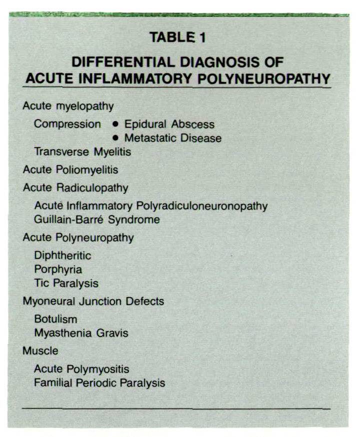 TABLE 1DIFFERENTIAL DIAGNOSIS OF ACUTE INFLAMMATORY POLYNEUROPATHY