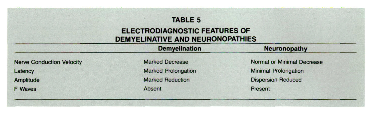 TABLE 5ELECTRODIAGNOSTIC FEATURES OF DEMYELINATIVE AND NEURONOPATHIES