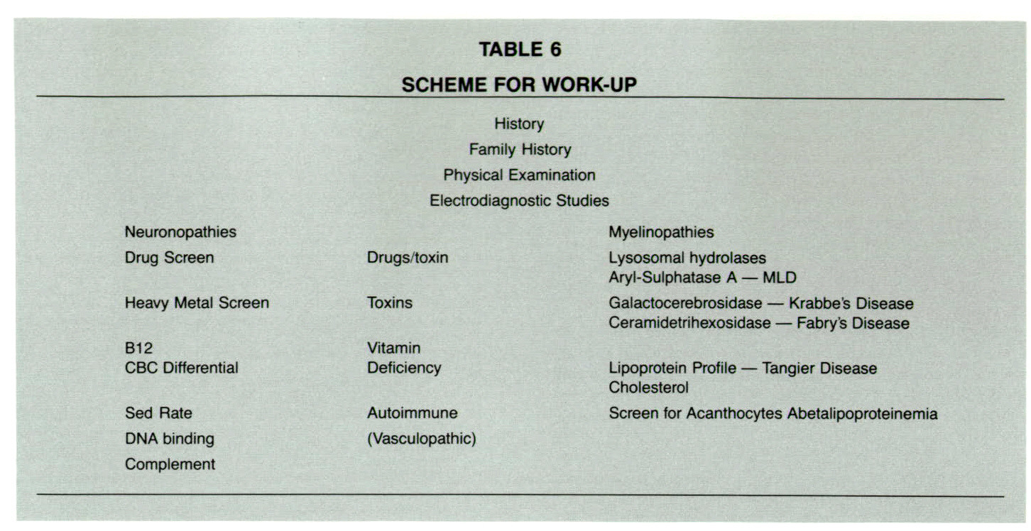 TABLE 6SCHEME FOR WORK-UP