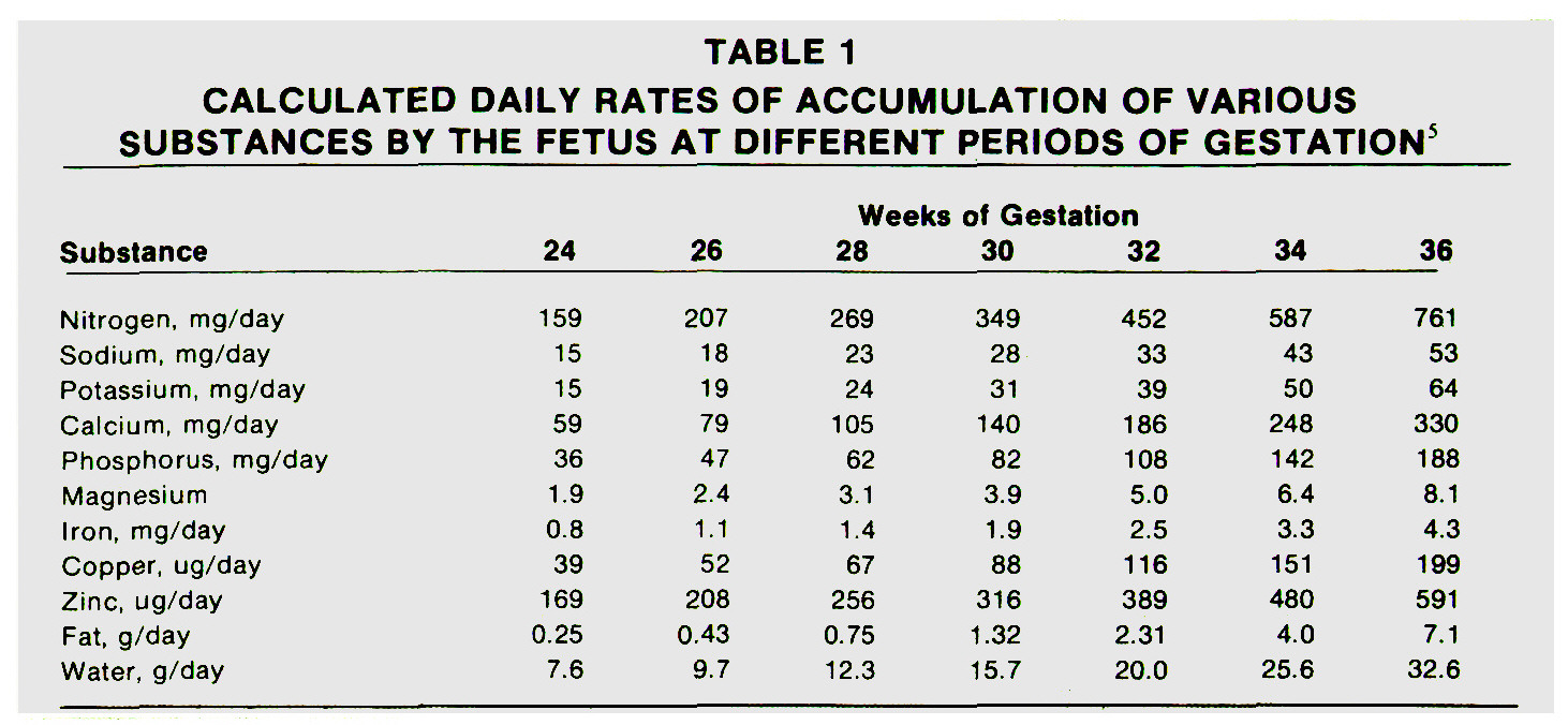 TABLE 1CALCULATED DAILY RATES OF ACCUMULATION OF VARIOUS SUBSTANCES BY THE FETUS AT DIFFERENT PERIODS OF GESTATION5