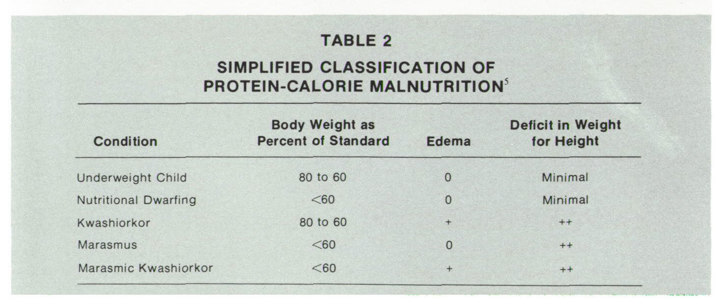 TABLE 2SIMPLIFIED CLASSIFICATION OF PROTEIN-CALORIE MALNUTRITION